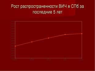Рост распространенности ВИЧ в СПб за последние 5 лет