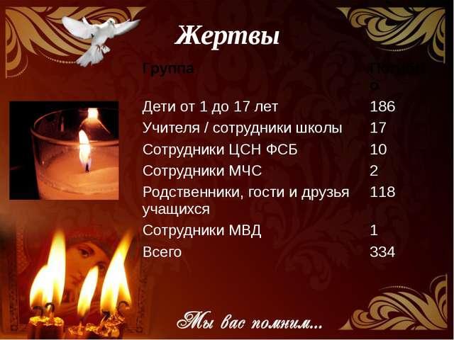 Жертвы Группа Погибло Дети от 1 до 17 лет 186 Учителя / сотрудники школы 17 С...
