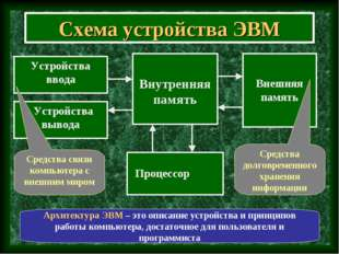 Схема устройства ЭВМ Внутренняя память Устройства ввода Устройства вывода Вне