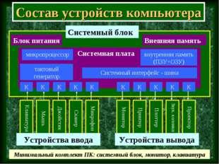 Состав устройств компьютера Клавиатура Системная плата Блок питания Внешняя п
