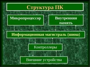 Структура ПК Информационная магистраль (шина) Микропроцессор Контроллеры Внеш