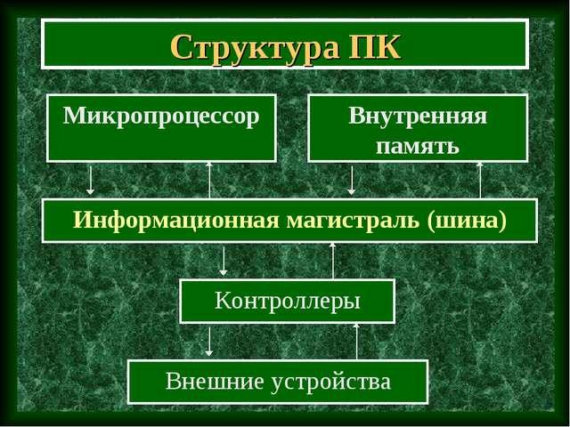 Структура ПК Информационная магистраль (шина) Микропроцессор Контроллеры Внеш...