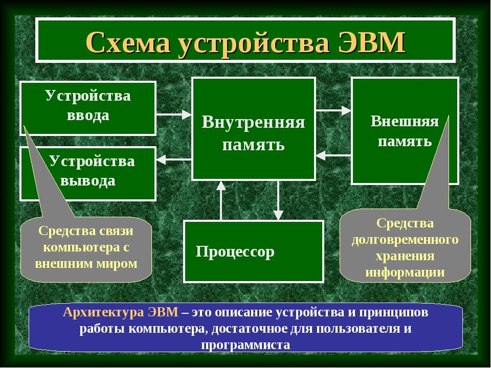Схема устройства ЭВМ Внутренняя память Устройства ввода Устройства вывода Вне...