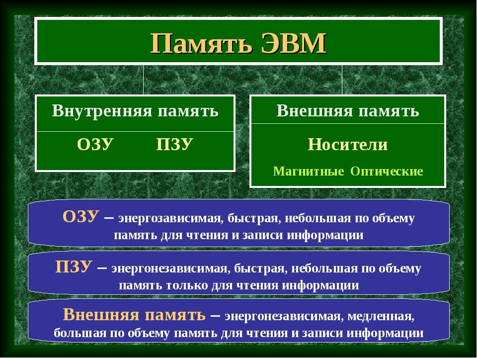 Память ЭВМ Внутренняя память ОЗУ ПЗУ Внешняя память Носители Магнитные Оптиче...