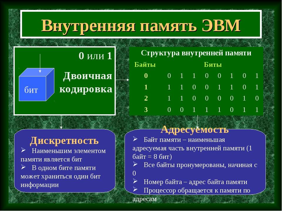 Внутренняя память ЭВМ 0 или 1 Двоичная кодировка Адресуемость Байт памяти – н...