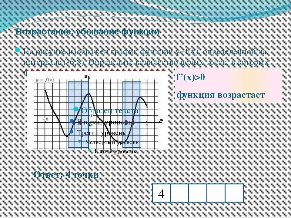 Возрастание, убывание функции f'(x)>0 функция возрастает Ответ: 4 точки На ри...