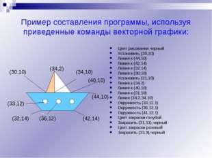 Пример составления программы, используя приведенные команды векторной графики