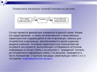 Взаимосвязь введенных понятий показана на рисунке: Сигнал является важнейшим