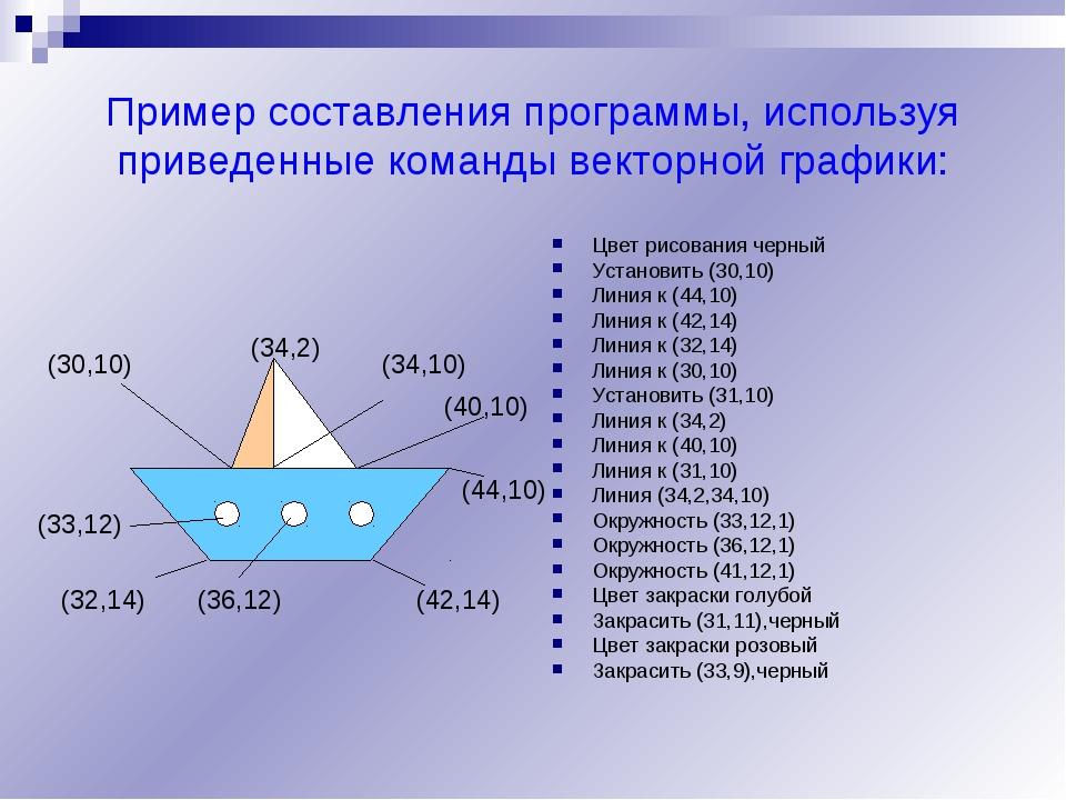 Пример составления программы, используя приведенные команды векторной графики...