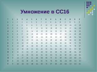 Умножение в СС16 * 1 2 3 4 5 6 7 8 9 A B C D E F 1 1 2 3 4 5 6 7 8 9 A B C D