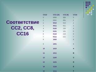 Соответствие СС2, СС8, СС16 СС10 СС2 (16) СС2 (8) СС16 0 0000 000 0 1 0001 00
