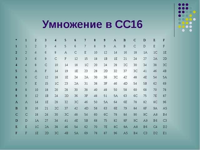 Умножение в СС16 * 1 2 3 4 5 6 7 8 9 A B C D E F 1 1 2 3 4 5 6 7 8 9 A B C D...