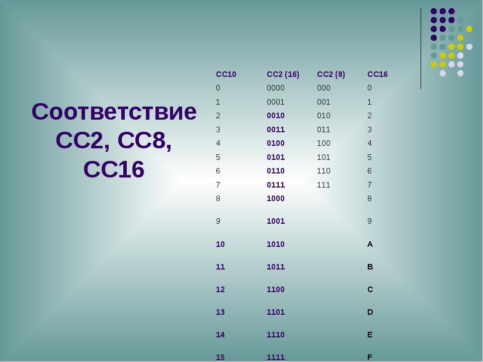 Соответствие СС2, СС8, СС16 СС10 СС2 (16) СС2 (8) СС16 0 0000 000 0 1 0001 00...