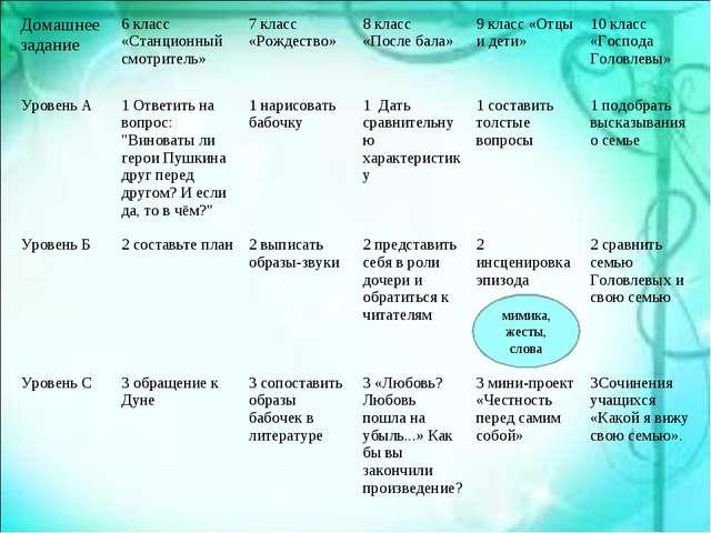мимика, жесты, слова Домашнее задание 6 класс «Станционный смотритель»7 кла...