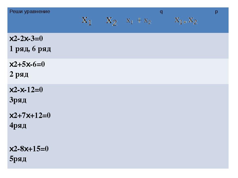 Реши уравнение q p x2-2x-3=0 3 -1 -3 -3 2 -2 x2+5x-6=0 -6 1 -6 -6 -5 5 x2-x-...