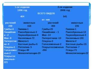Красная Книга Саратовской области 1-ое издание2-ое издание 1996 год2006 г