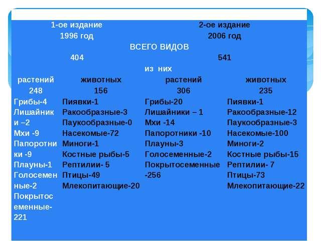 Красная Книга Саратовской области 1-ое издание2-ое издание 1996 год2006 г...