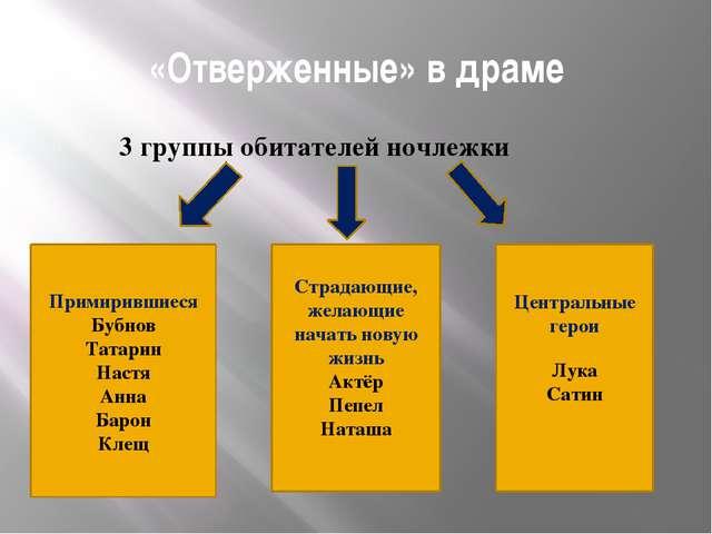 «Отверженные» в драме 3 группы обитателей ночлежки Примирившиеся Бубнов Татар...