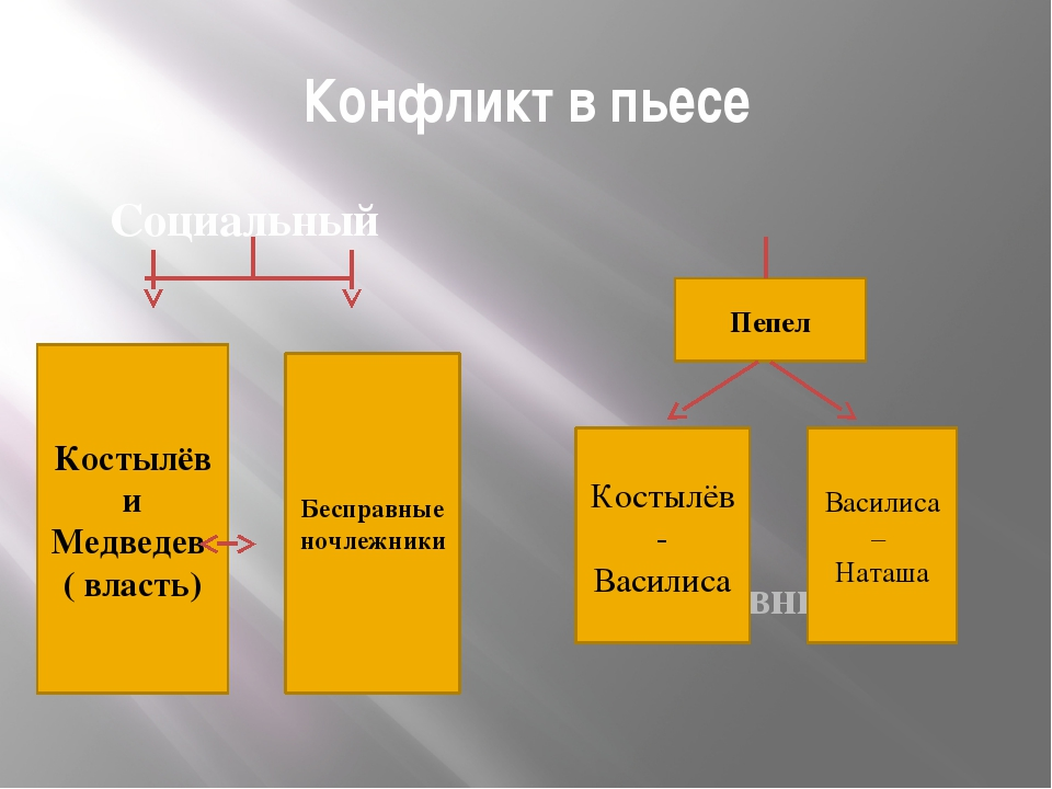 Конфликт в пьесе Социальный Любовный Костылёв и Медведев ( власть) Бесправные...