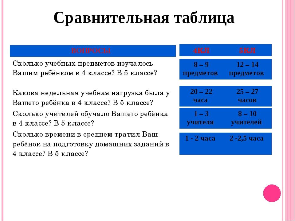 Сравнительная таблица 4КЛ5КЛ ВОПРОСЫ Сколько учебных предметов изучалось Ваш...
