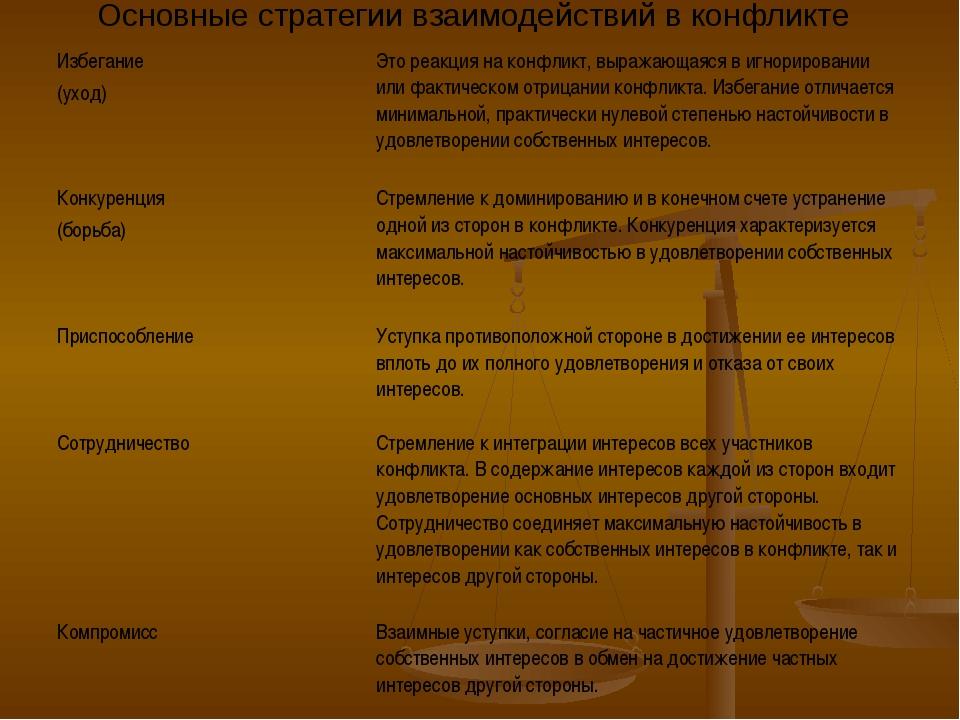 Основные стратегии взаимодействий в конфликте Избегание (уход)Это реакция на...