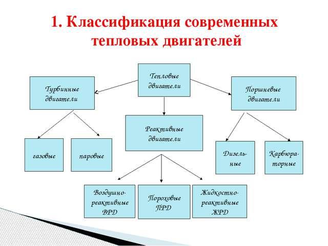 1. Классификация современных тепловых двигателей Тепловые двигатели Турбинны...