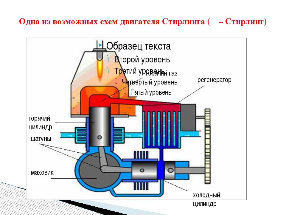 Одна из возможных схем двигателя Стирлинга (α – Стирлинг) горячий газ регенер...