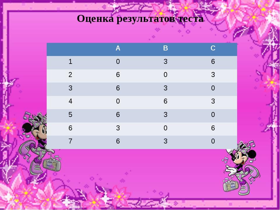 Оценка результатов теста А В С 1 0 3 6 2 6 0 3 3 6 3 0 4 0 6 3 5 6 3 0 6 3 0...