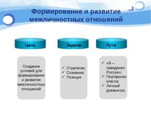 Формирование и развитие межличностных отношений Цель Пути TET Создание услови