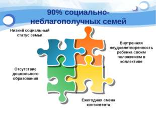 90% социально-неблагополучных семей Низкий социальный статус семьи Отсутствие