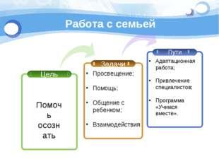 Работа с семьей Цель Задачи Пути Просвещение; Помощь; Общение с ребенком; Вза