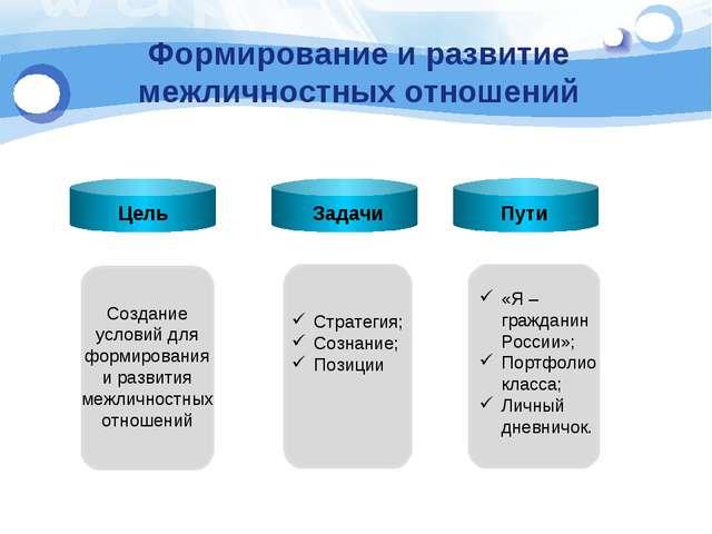 Формирование и развитие межличностных отношений Цель Пути TET Создание услови...