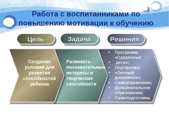 Работа с воспитанниками по повышению мотивации к обучению Цель Задача Решения...