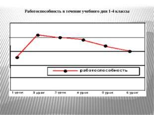 Работоспособность в течение учебного дня 1-4 классы