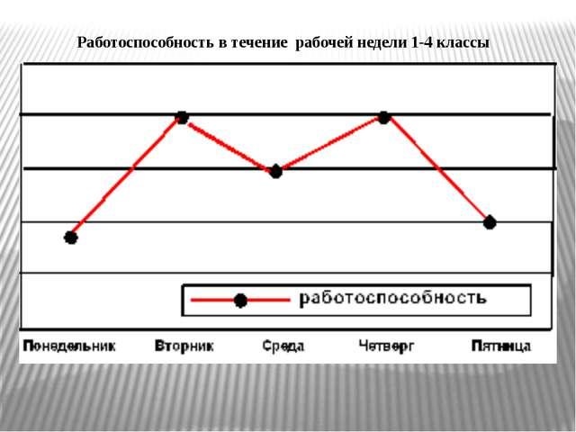 Работоспособность в течение рабочей недели 1-4 классы
