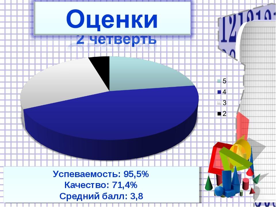 Успеваемость: 95,5% Качество: 71,4% Средний балл: 3,8
