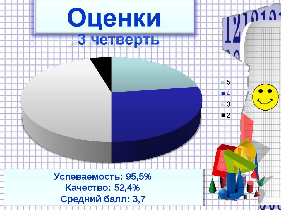 Успеваемость: 95,5% Качество: 52,4% Средний балл: 3,7