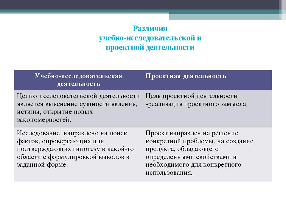 Различия учебно-исследовательской и проектной деятельности Учебно-исследовате...