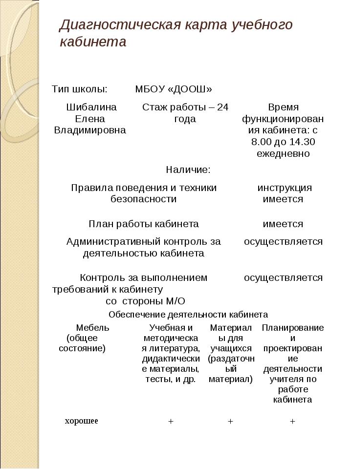 Диагностическая карта учебного кабинета Тип школы:МБОУ «ДООШ» Шибалина Елен...
