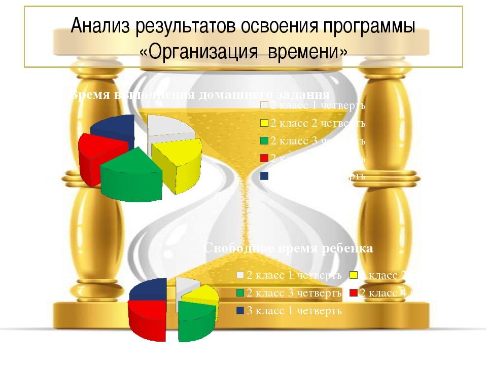 Анализ результатов освоения программы «Организация времени»