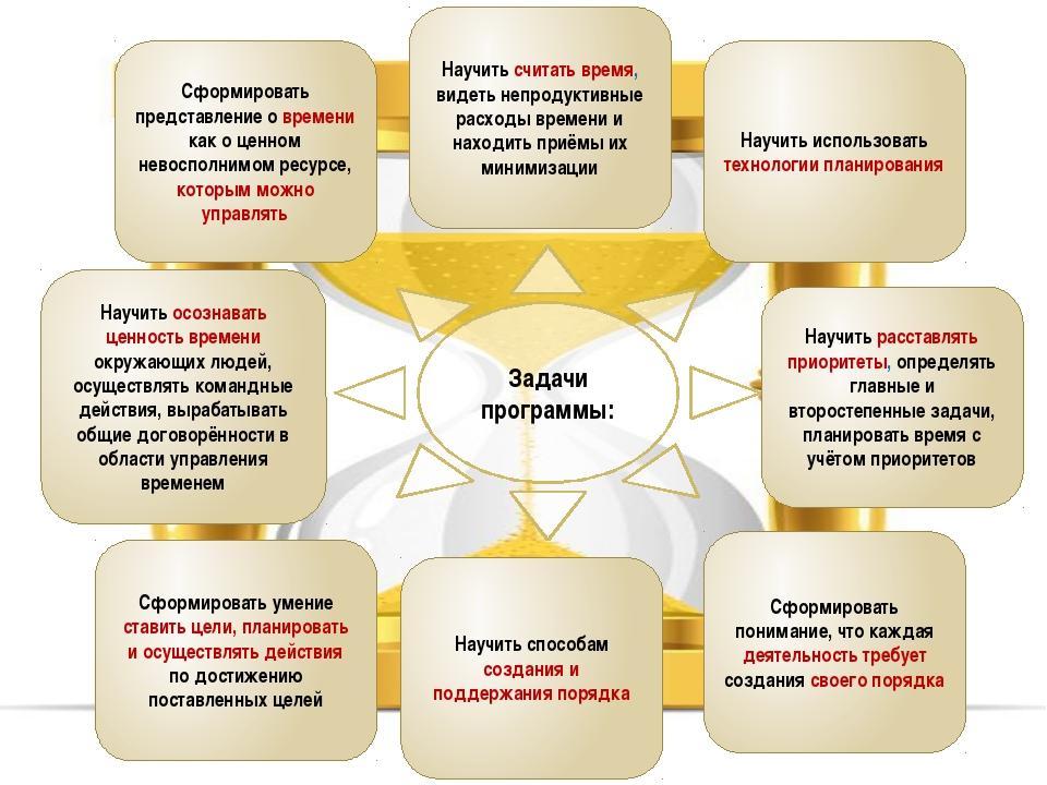 Задачи программы: Сформировать понимание, что каждая деятельность требует соз...