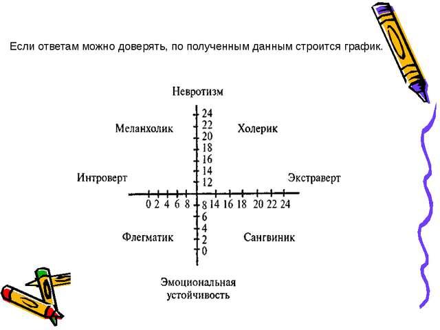 Если ответам можно доверять, по полученным данным строится график.