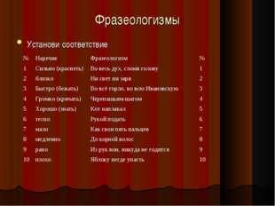 Фразеологизмы Установи соответствие №НаречиеФразеологизм№ 1Сильно (красне