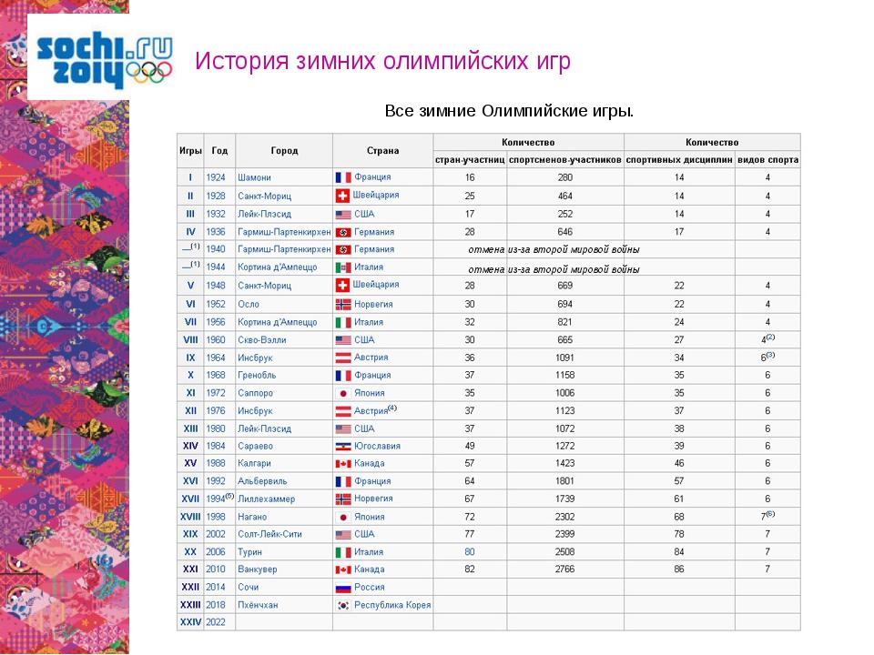История зимних олимпийских игр Все зимние Олимпийские игры. отмена из-за втор...