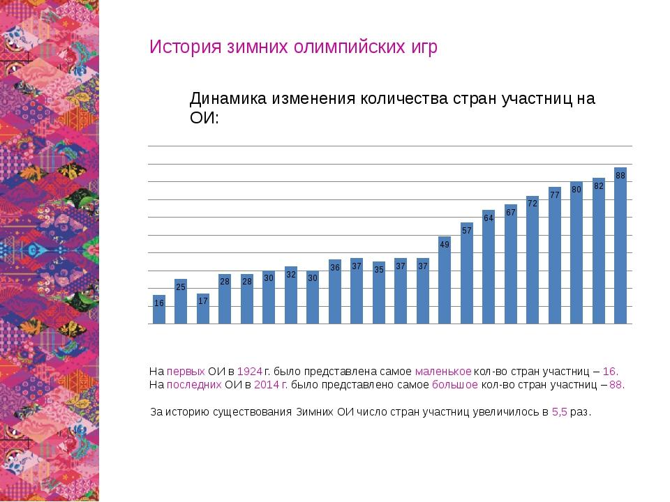 История зимних олимпийских игр Динамика изменения количества стран участниц н...