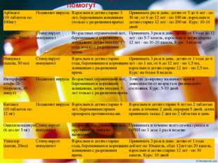 Какие препараты помогут Арбидол (10 таблеток по 100мг)Подавляет вирусыВзрос