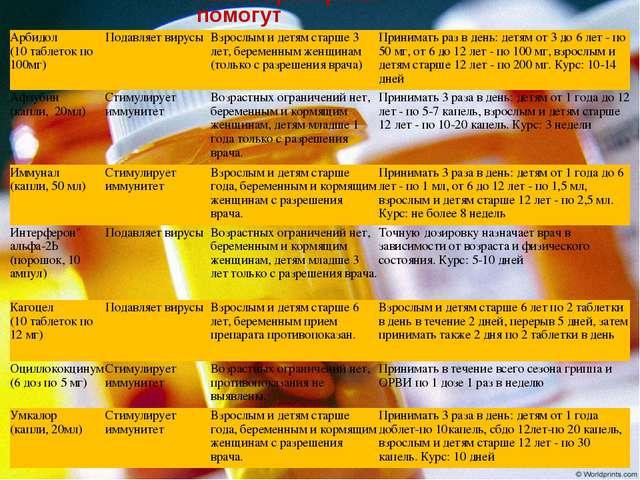 Какие препараты помогут Арбидол (10 таблеток по 100мг)Подавляет вирусыВзрос...