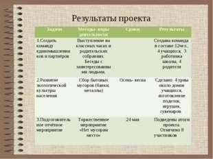 Результаты проекта ЗадачиМетоды- виды деятельностиСрокиРезультаты 1.Создат