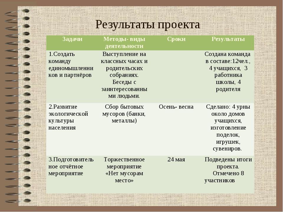 Результаты проекта ЗадачиМетоды- виды деятельностиСрокиРезультаты 1.Создат...