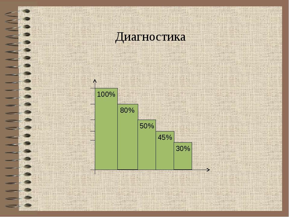 Диагностика 100% 80% 50% 45% 30%